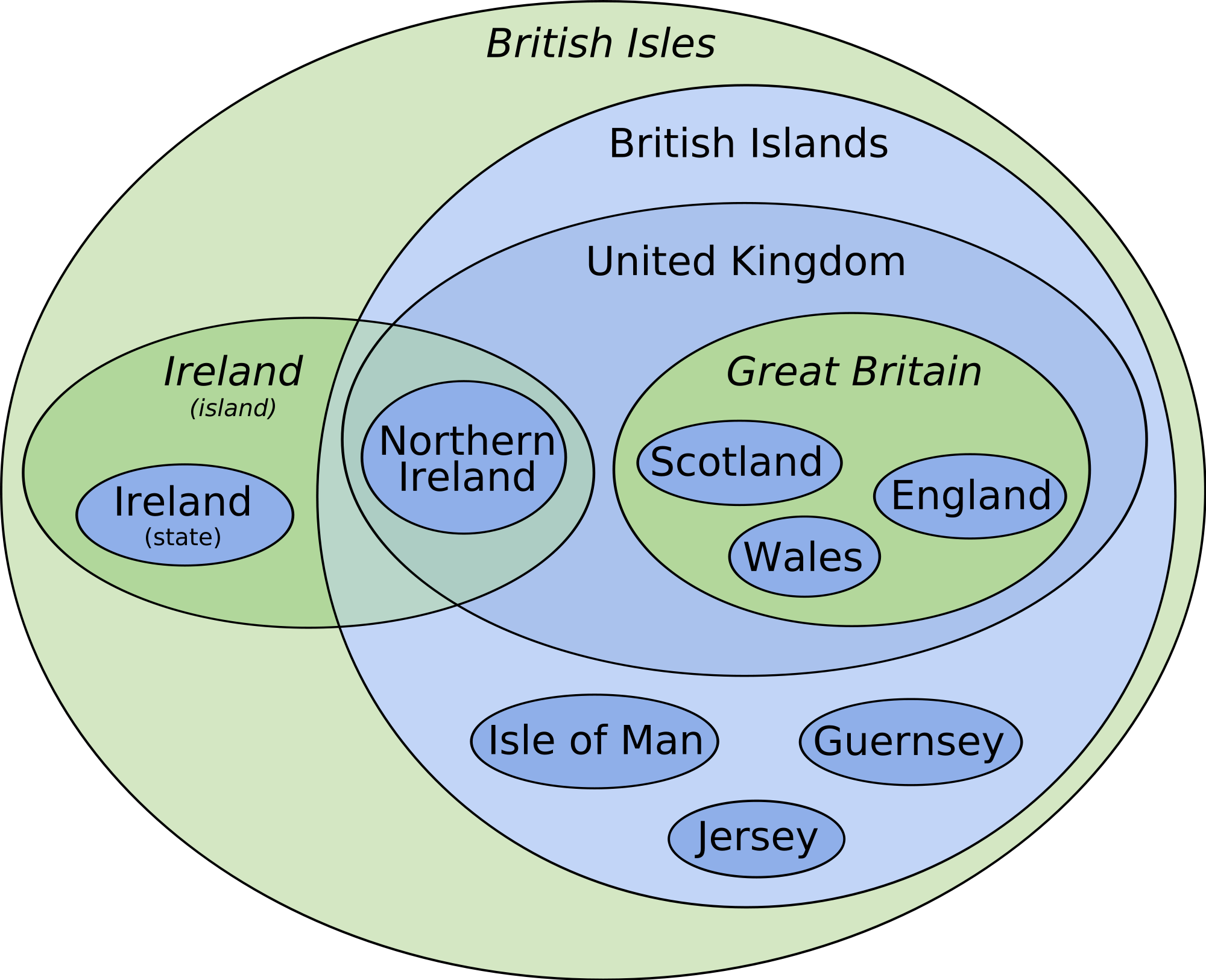 Geography lesson with British Isles Euler diagram